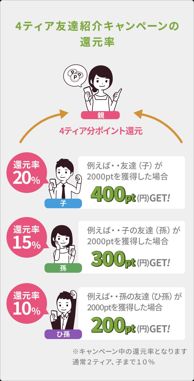 ポイントエニタイム 4ティア紹介